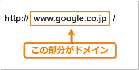 「https://www.google.co.jp/」の場合なら「www.google.co.jp」がドメイン名だということを示している図
