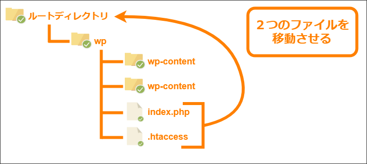 .htaccessとindex.phpの二つのファイルをルートディレクトリに移動