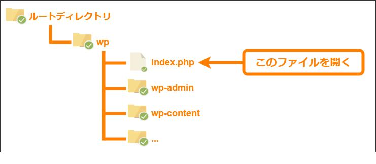 WordPressがwpフォルダにインストールされている場合のindex.phpの場所