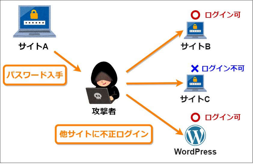 同じパスワードを使いまわすことの危険性-パスワードリスト攻撃の図