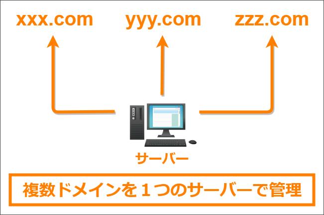 1つのサーバー(PC)で複数ドメインを管理しているイメージ図