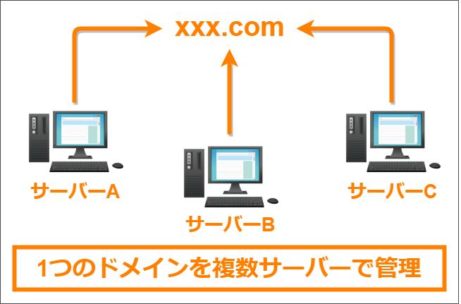 1つのドメインを複数サーバーで管理しているイメージ図
