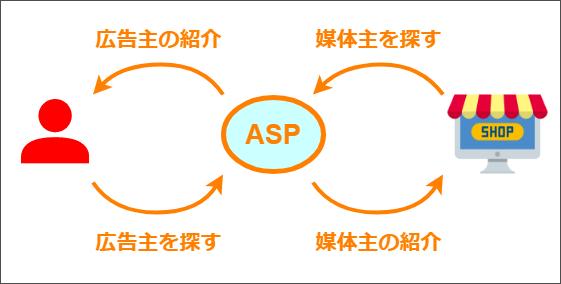 ASPは広告主と媒体主の仲立ちをする役割がある