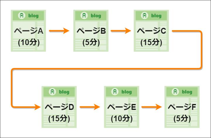 セッション例 : ページA(10分)⇒ページB(5分)⇒ページC(15分)⇒ページD(15分)⇒ページE(10分)⇒ページF(5分)