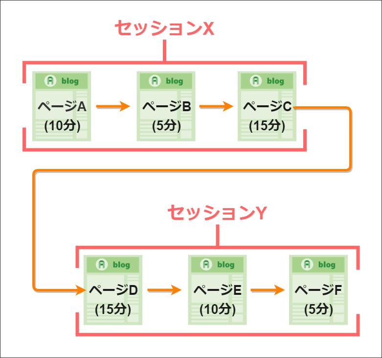ページA~C、ページD~Fまでを2つのセッションに分ける