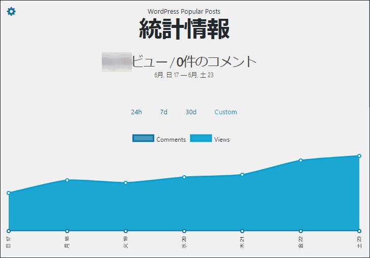 Popular Postsプラグインの人気記事の統計情報が表示された画面