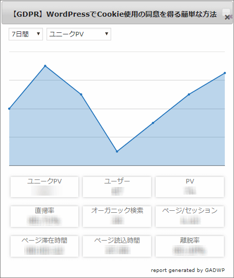 GADWPプラグイン - ある投稿ページのアナリティクスデータを開いたときの様子