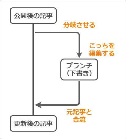 WP Post Braches プラグインの簡単な仕組み図