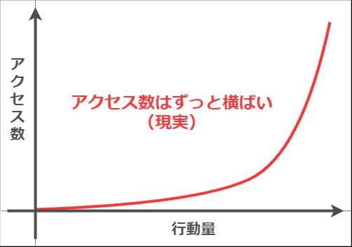 現実のブログでの行動量とアクセス数の関係図