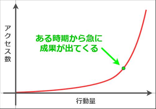 成功曲線はある時期を境に急成長していく