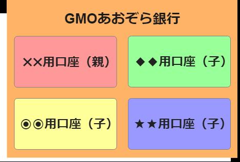 GMOあおぞら銀行なら複数口座を1つの銀行で使い分けできる。これがブログ収入の管理にも便利!