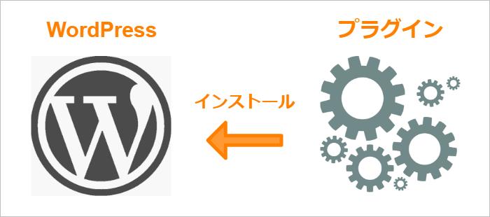 WordPressプラグインについて - WordPressにプラグインを入れるイメージ図