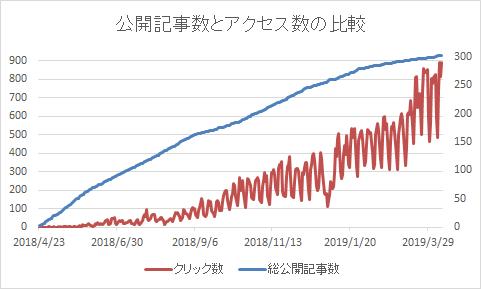 このブログでの 2018年04月23日 ~ 2019年04月10日 までの記事数とアクセス数のグラフを重ねてみた