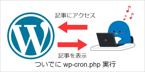 WordPress内でwp-cronが実行される仕組みの図。実はアクセスがあるたびに実行されている...