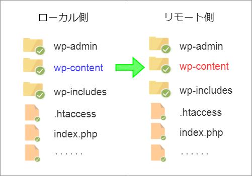 wp-contentは削除せず、ローカル側からリモート側へ上書きすればOK
