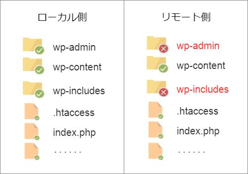 まずリモート側の wp-admin と wp-includes を丸丸削除する