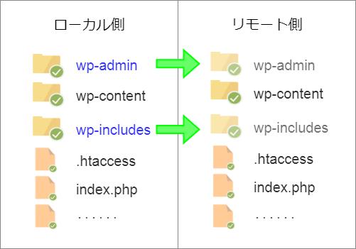 次にローカル側の wp-admin と wp-includes フォルダをリモート側にアップロードする